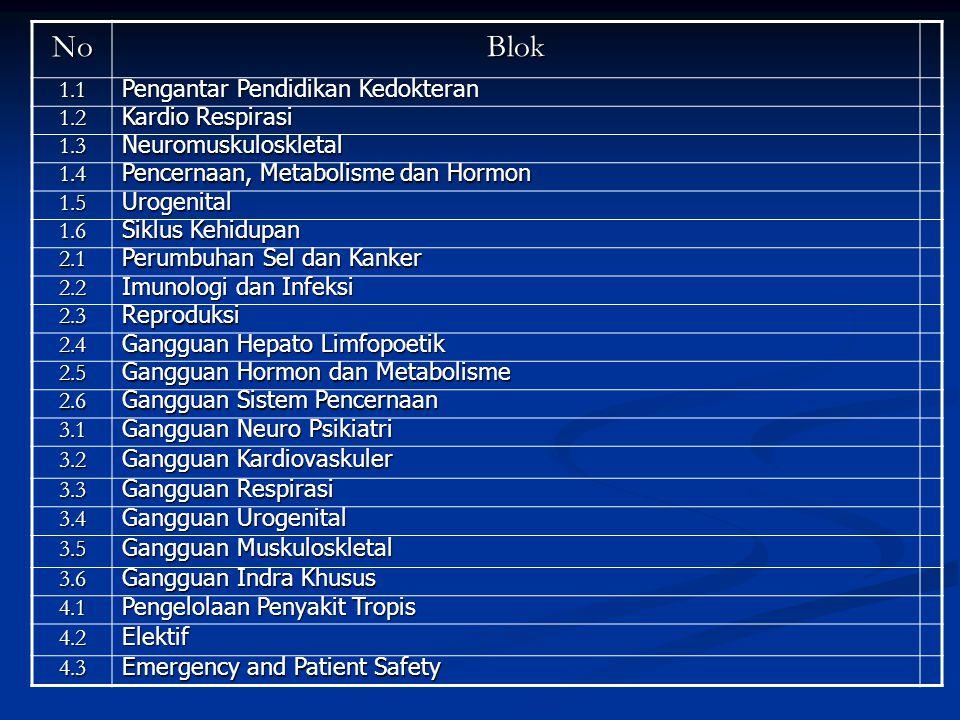 NoBlok 1.1 Pengantar Pendidikan Kedokteran 1.2 Kardio Respirasi 1.3 Neuromuskuloskletal 1.4 Pencernaan, Metabolisme dan Hormon 1.5 Urogenital 1.6 Sikl