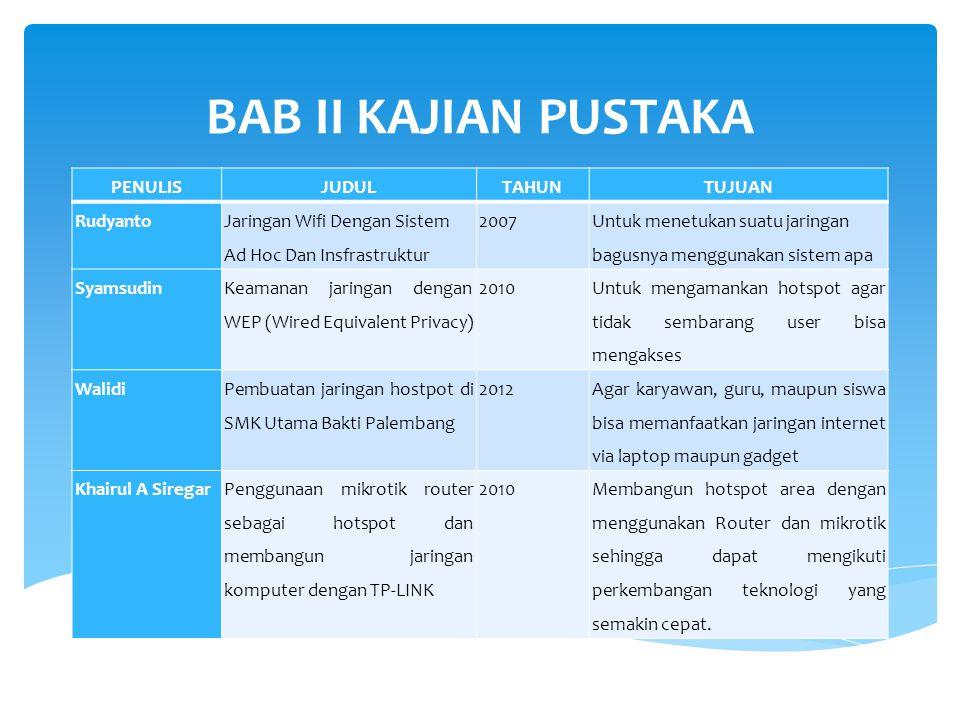 BAB II KAJIAN PUSTAKA PENULISJUDULTAHUNTUJUAN Rudyanto Jaringan Wifi Dengan Sistem Ad Hoc Dan Insfrastruktur 2007 Untuk menetukan suatu jaringan bagus