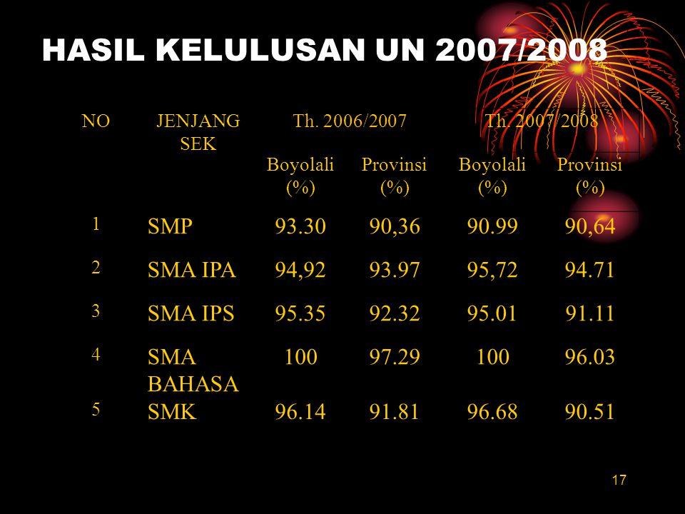 NOJENJANG SEK Th. 2006/2007Th. 2007/2008 Boyolali (%) Provinsi (%) Boyolali (%) Provinsi (%) 1 SMP93.3090,3690.9990,64 2 SMA IPA94,9293.9795,7294.71 3