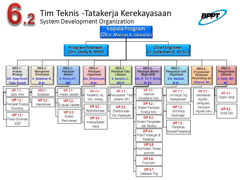 Tim Teknis -Tatakerja Kerekayasaan System Development Organization Kepala Program (Dr.