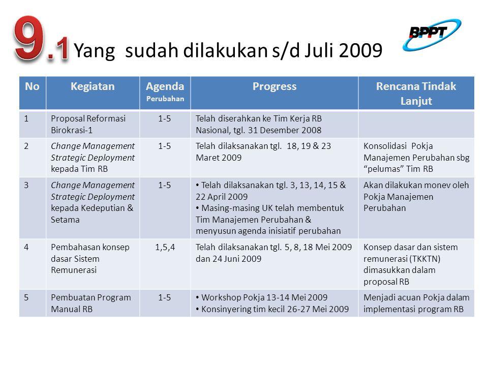 NoKegiatanAgenda Perubahan ProgressRencana Tindak Lanjut 1Proposal Reformasi Birokrasi-1 1-5Telah diserahkan ke Tim Kerja RB Nasional, tgl.