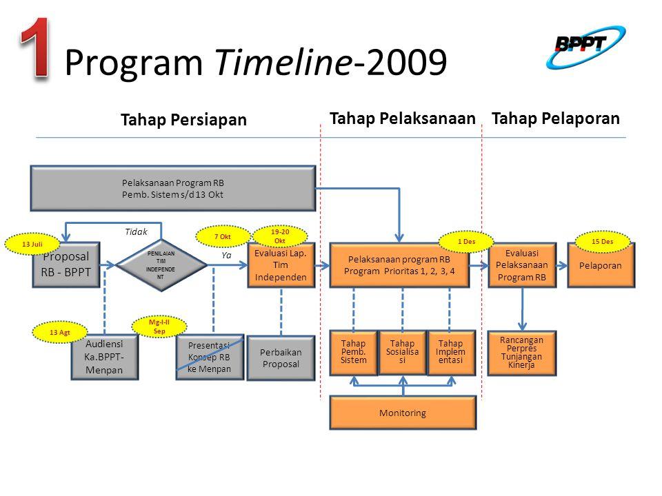 Proposal RB - BPPT PENILAIAN TIM INDEPENDE NT Evaluasi Lap.