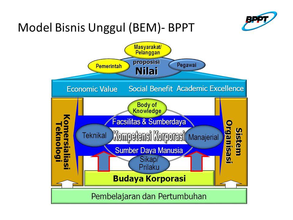 Model Bisnis Unggul (BEM)- BPPT Economic Value Academic Excellence Social Benefit proposisiNilai Komersialiasi TeknologiSistemOrganisasi Budaya Korporasi Pembelajaran dan Pertumbuhan Sumber Daya Manusia Facsilitas & Sumberdaya Teknikal Manajerial Sikap/ Prilaku Body of Knowledge Pegawai Pemerintah Masyarakat/ Pelanggan