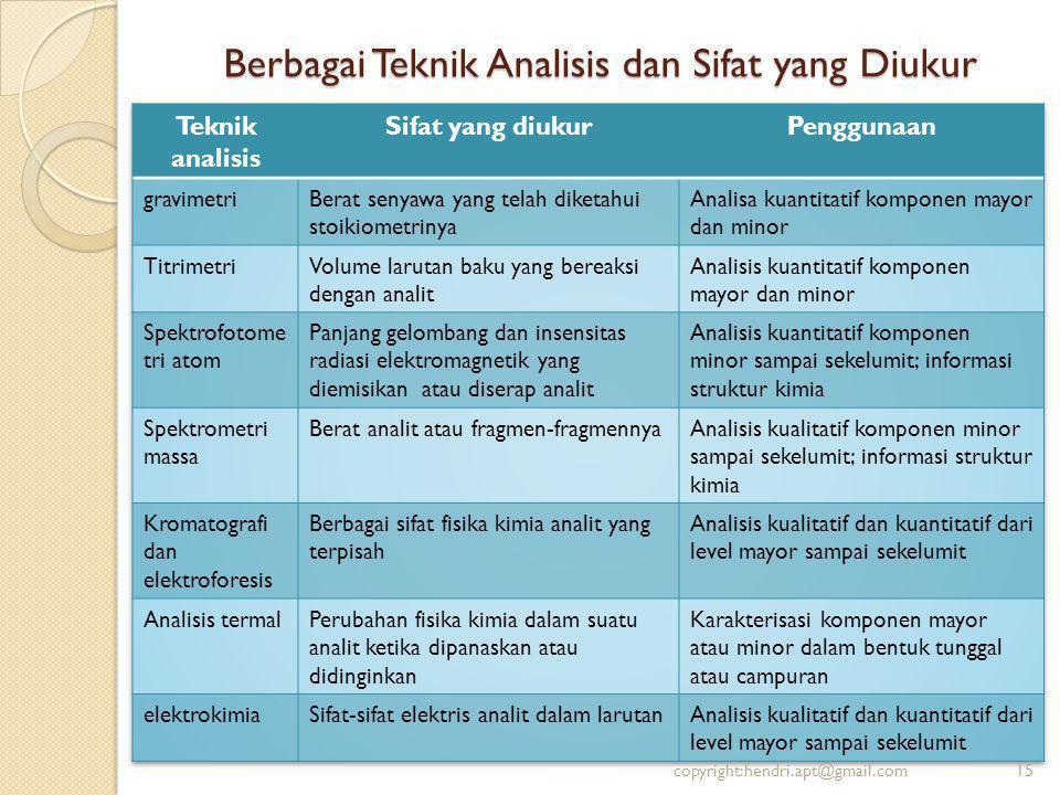 Berbagai Teknik Analisis dan Sifat yang Diukur copyright:hendri.apt@gmail.com15
