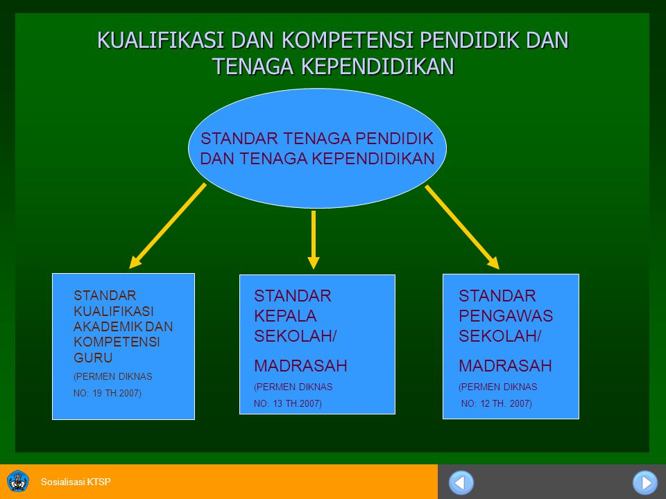 Sosialisasi KTSP STANDAR PENGAWAS SEKOLAH/MADRASAH (PERMEN DIKNAS NO: 12 TH 2007) DIREKTORAT PEMBINAAN SEKOLAH MENENGAH PERTAMA DIREKTORAT JENDERAL MANAJEMEN PENDIDIKAN DASAR DAN MENENGAH DEPARTEMEN PENDIDIKAN NASIONAL TAHUN 2008