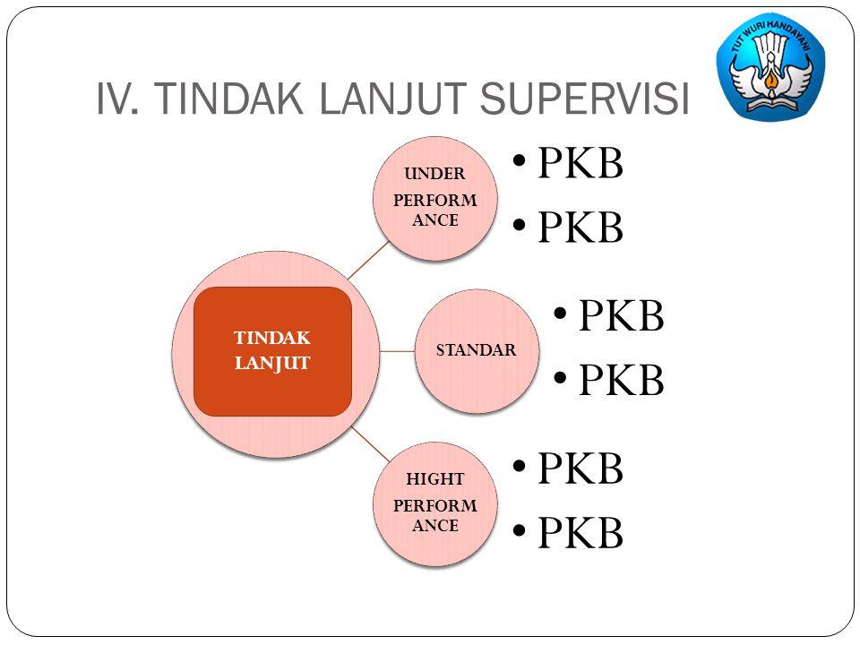 IV. TINDAK LANJUT SUPERVISI UNDER PERFORM ANCE PKB STANDAR PKB HIGHT PERFORM ANCE PKB TINDAK LANJUT
