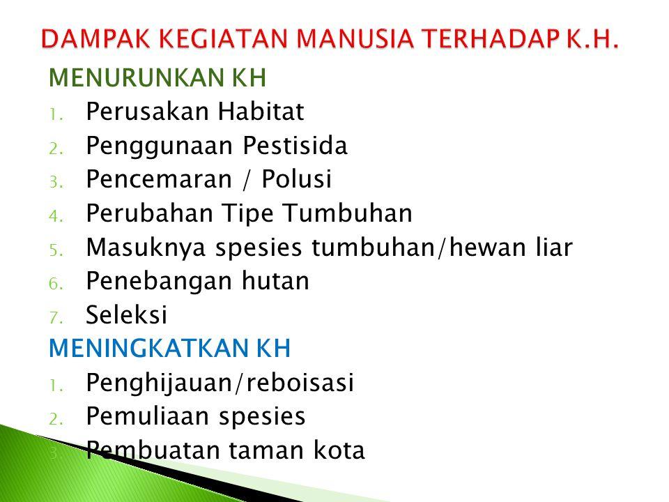 MENURUNKAN KH 1. Perusakan Habitat 2. Penggunaan Pestisida 3. Pencemaran / Polusi 4. Perubahan Tipe Tumbuhan 5. Masuknya spesies tumbuhan/hewan liar 6