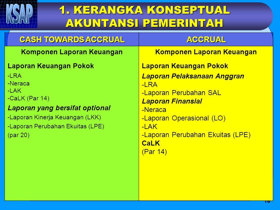 18 1. KERANGKA KONSEPTUAL AKUNTANSI PEMERINTAH CASH TOWARDS ACCRUAL ACCRUAL Komponen Laporan Keuangan Laporan Keuangan Pokok -LRA -Neraca -LAK -CaLK (