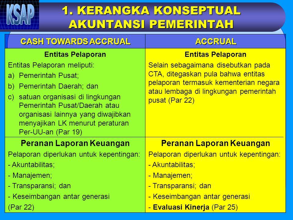 Komite Standar Akuntansi Pemerintahan (KSAP) Gedung Prijadi Praptosuhardjo III, Lt.