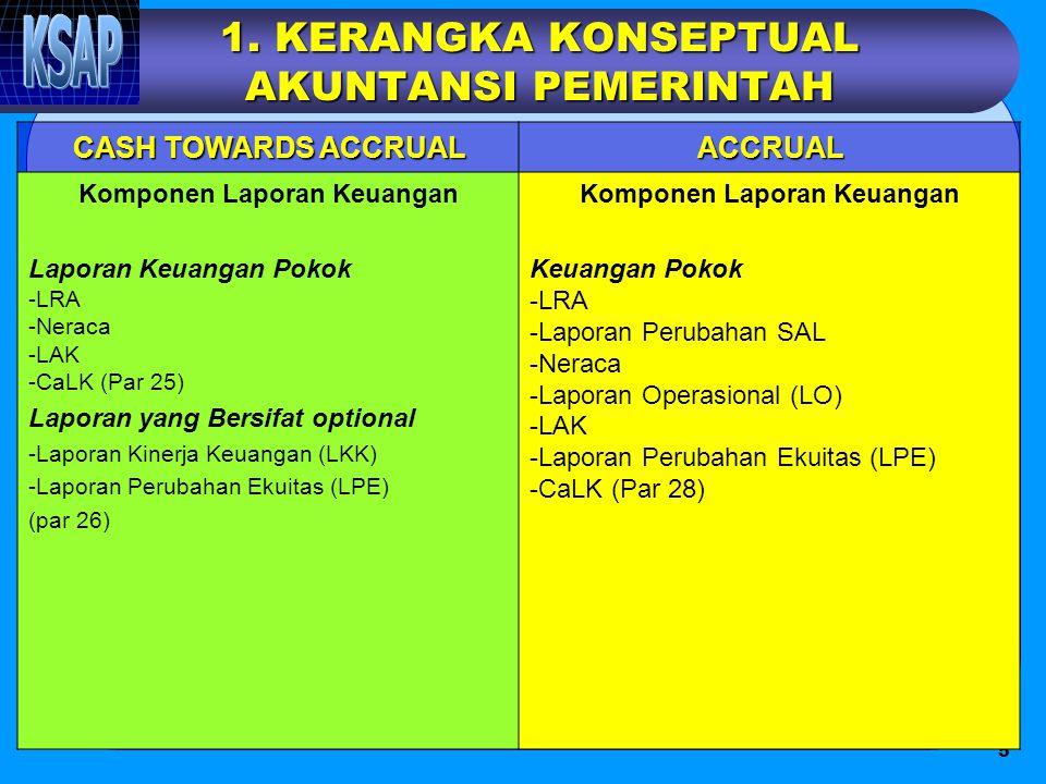 5 1. KERANGKA KONSEPTUAL AKUNTANSI PEMERINTAH CASH TOWARDS ACCRUAL ACCRUAL Komponen Laporan Keuangan Laporan Keuangan Pokok -LRA -Neraca -LAK -CaLK (P