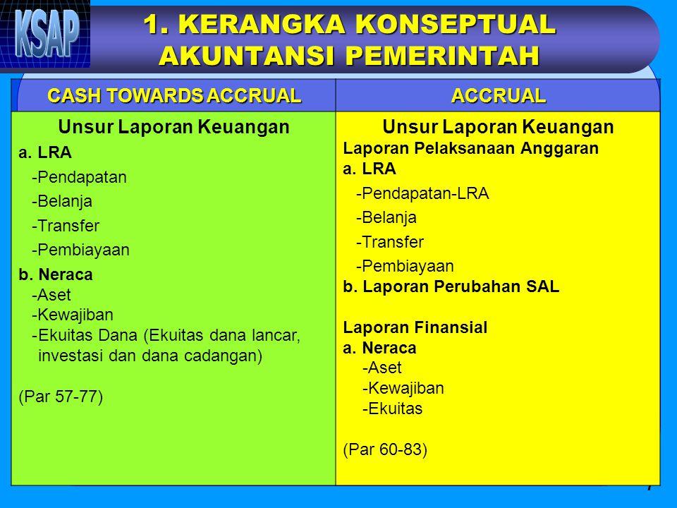 7 1. KERANGKA KONSEPTUAL AKUNTANSI PEMERINTAH CASH TOWARDS ACCRUAL ACCRUAL Unsur Laporan Keuangan a. LRA -Pendapatan -Belanja -Transfer -Pembiayaan b.