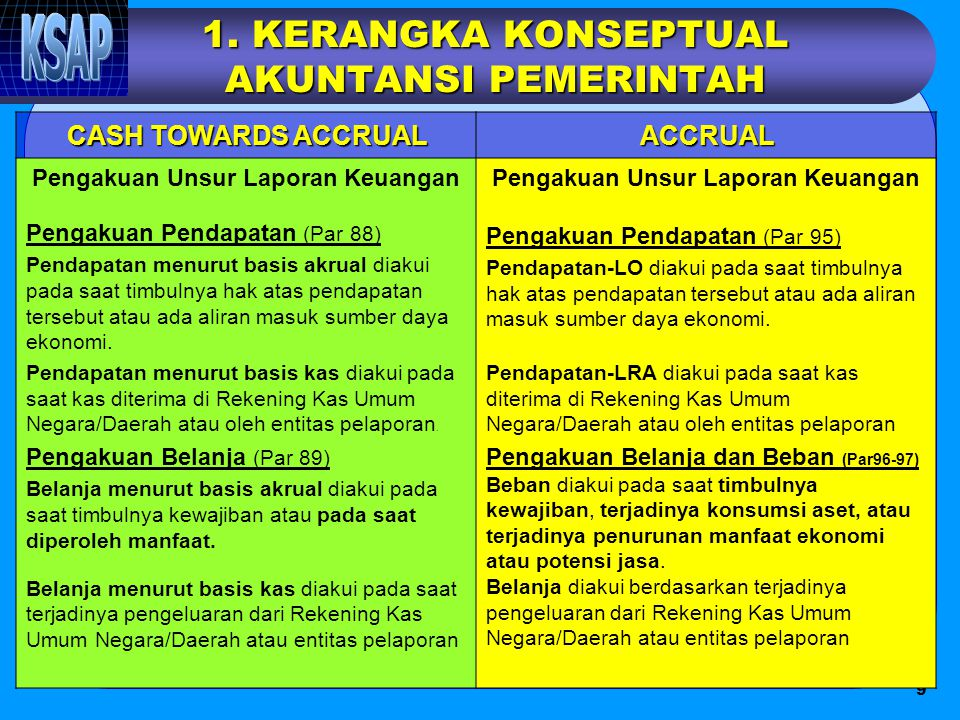 9 1. KERANGKA KONSEPTUAL AKUNTANSI PEMERINTAH CASH TOWARDS ACCRUAL ACCRUAL Pengakuan Unsur Laporan Keuangan Pengakuan Pendapatan (Par 88) Pendapatan m