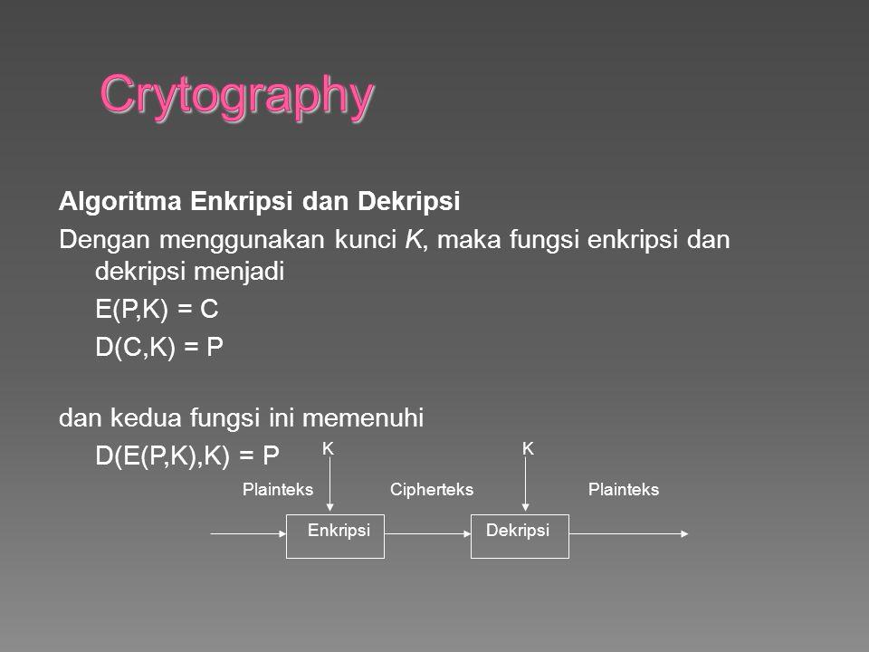 Algoritma Enkripsi dan Dekripsi Dengan menggunakan kunci K, maka fungsi enkripsi dan dekripsi menjadi E(P,K) = C D(C,K) = P dan kedua fungsi ini memenuhi D(E(P,K),K) = P K K Plainteks Cipherteks Plainteks Enkripsi Dekripsi
