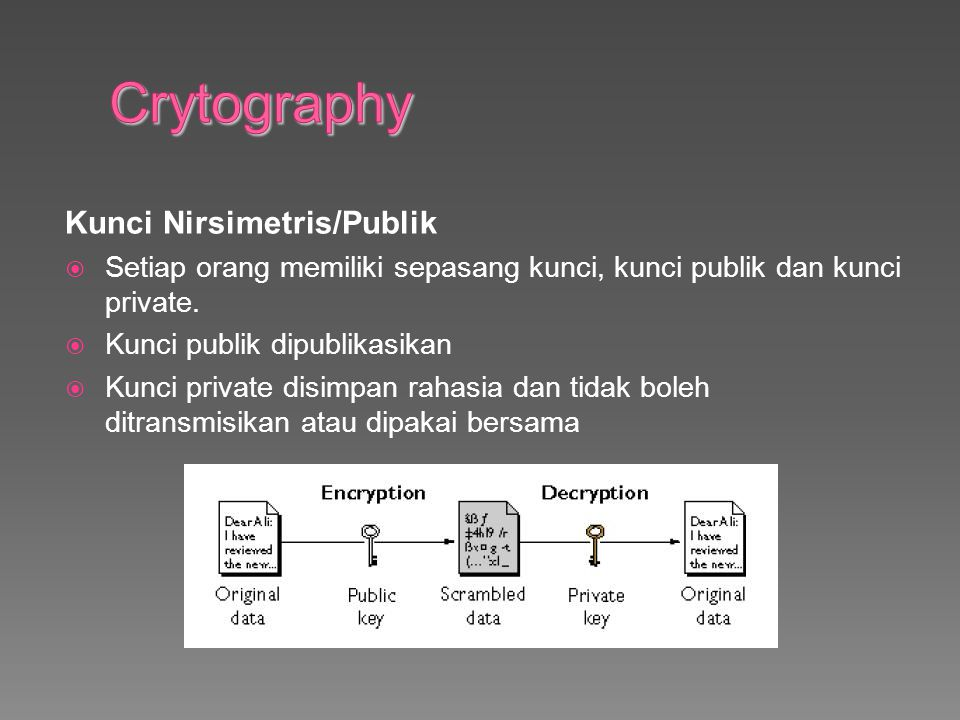 Kunci Nirsimetris/Publik  Setiap orang memiliki sepasang kunci, kunci publik dan kunci private.