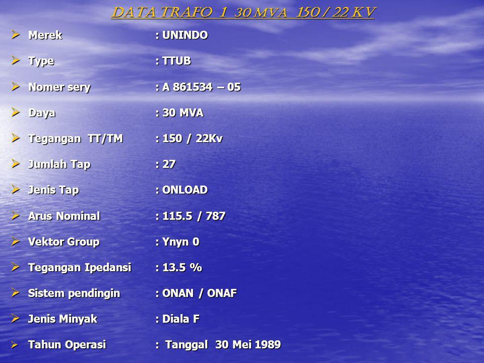 DATA TRAFO 1 30 MVA 150 / 22 KV MMMMerek: UNINDO TTTType: TTUB NNNNomer sery: A 861534 – 05 DDDDaya: 30 MVA TTTTegangan TT/TM: 150