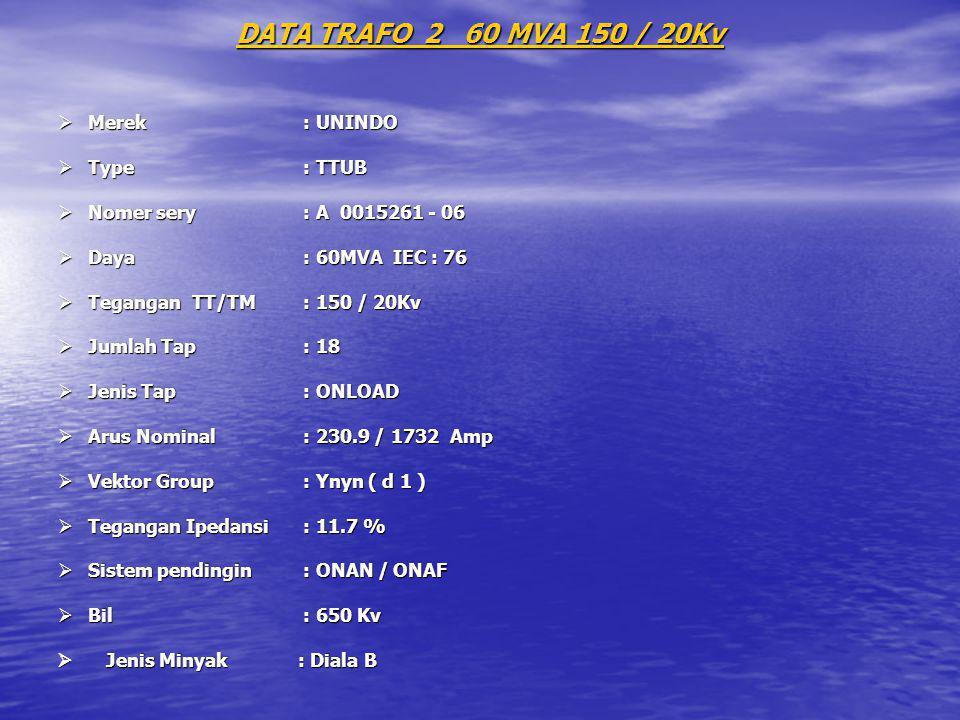 DATA TRAFO 2 60 MVA 150 / 20Kv  Merek : UNINDO  Type : TTUB  Nomer sery : A 0015261 - 06  Daya : 60MVA IEC : 76  Tegangan TT/TM : 150 / 20Kv  Ju