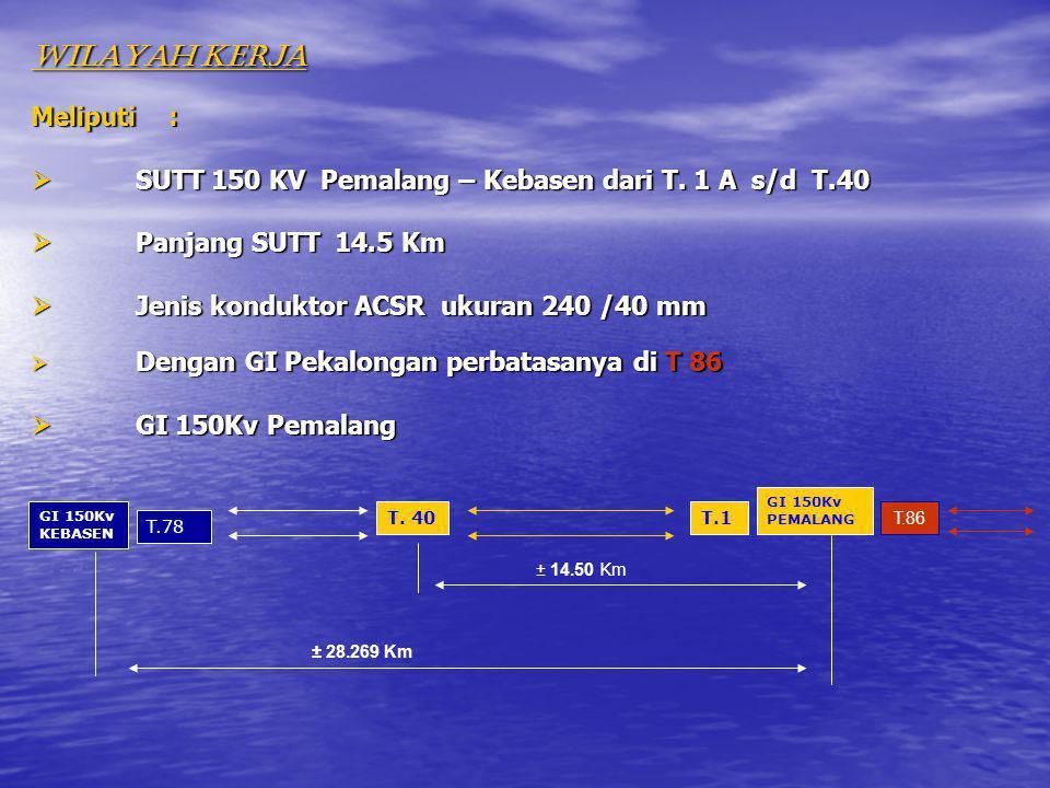 WILAYAH KERJA Meliputi :  SUTT 150 KV Pemalang – Kebasen dari T. 1 A s/d T.40  Panjang SUTT 14.5 Km  Jenis konduktor ACSR ukuran 240 /40 mm  Denga