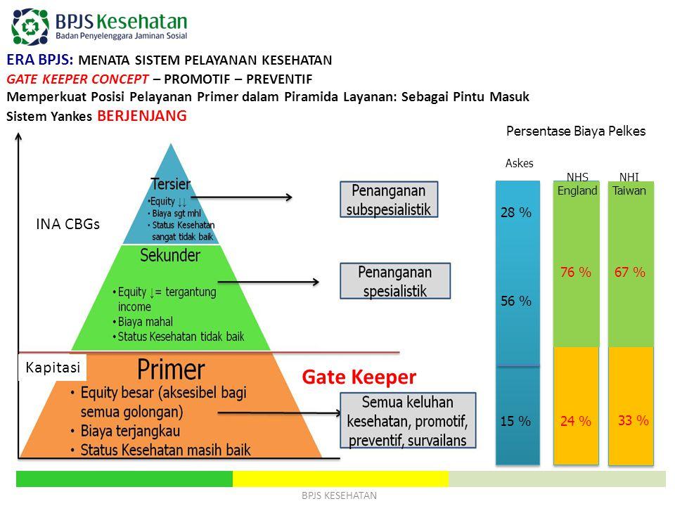 BPJS KESEHATAN ERA BPJS: MENATA SISTEM PELAYANAN KESEHATAN GATE KEEPER CONCEPT – PROMOTIF – PREVENTIF Memperkuat Posisi Pelayanan Primer dalam Piramid