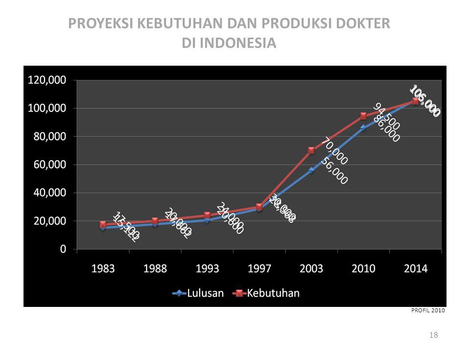 PROYEKSI KEBUTUHAN DAN PRODUKSI DOKTER DI INDONESIA PROFIL 2010 18