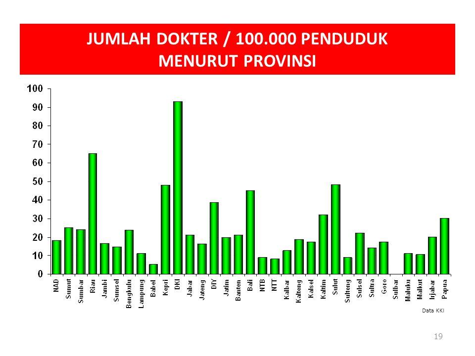 19 JUMLAH DOKTER / 100.000 PENDUDUK MENURUT PROVINSI Data KKI