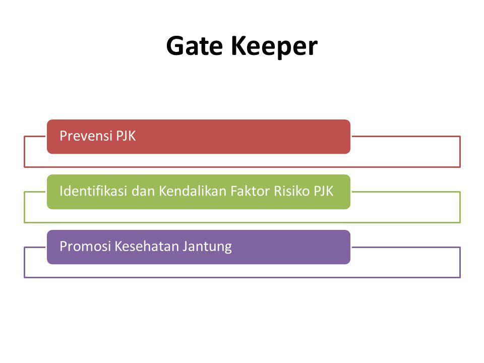 Gate Keeper Prevensi PJKIdentifikasi dan Kendalikan Faktor Risiko PJKPromosi Kesehatan Jantung