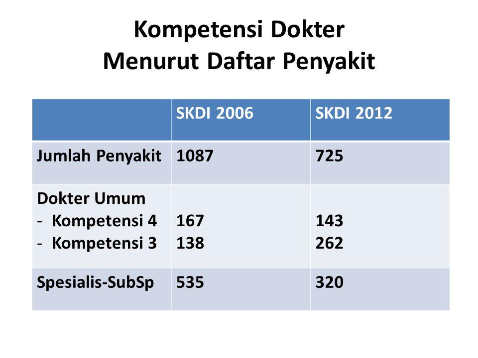 Kompetensi Dokter Menurut Daftar Penyakit SKDI 2006SKDI 2012 Jumlah Penyakit1087725 Dokter Umum -Kompetensi 4 -Kompetensi 3 167 138 143 262 Spesialis-