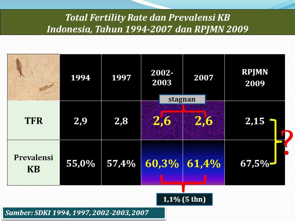 Total Fertility Rate dan Prevalensi KB Indonesia, Tahun 1994-2007 dan RPJMN 2009 19941997 2002- 2003 2007 RPJMN 2009 TFR2,92,8 2,6 2,15 Prevalensi KB