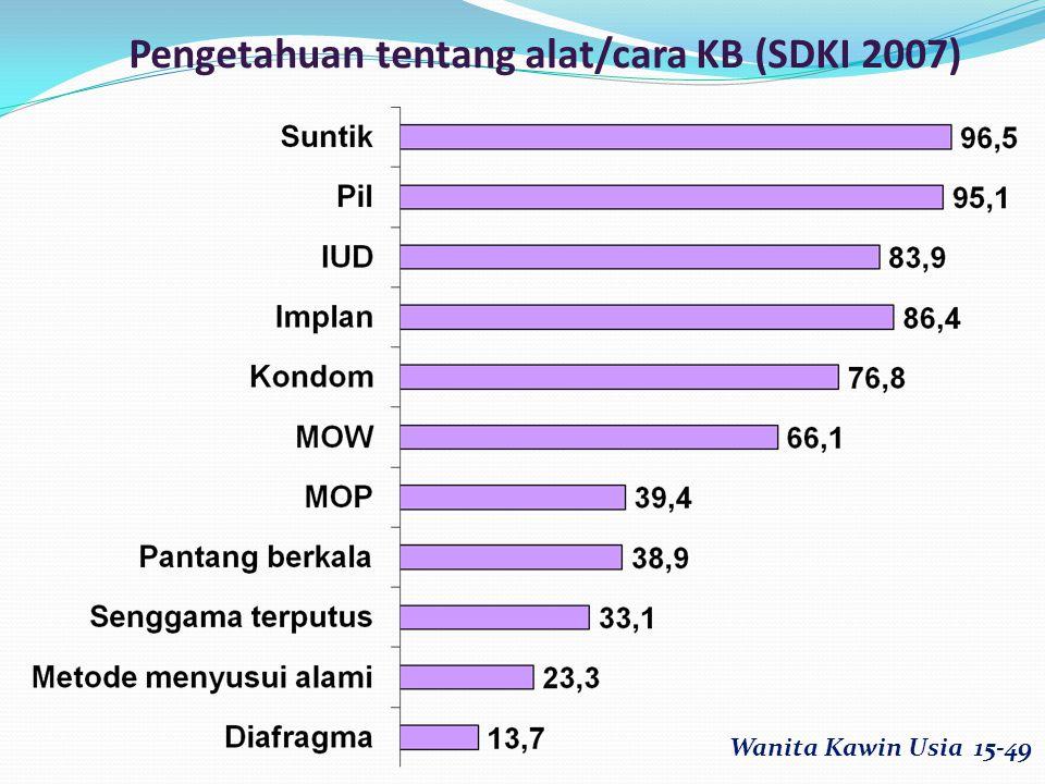Pengetahuan tentang alat/cara KB (SDKI 2007) Wanita Kawin Usia 15-49