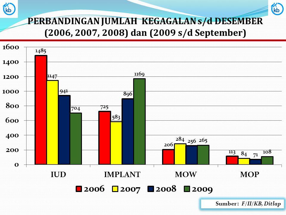 PERBANDINGAN JUMLAH KEGAGALAN s/d DESEMBER (2006, 2007, 2008) dan (2009 s/d September) Sumber : F/II/KB, Ditlap
