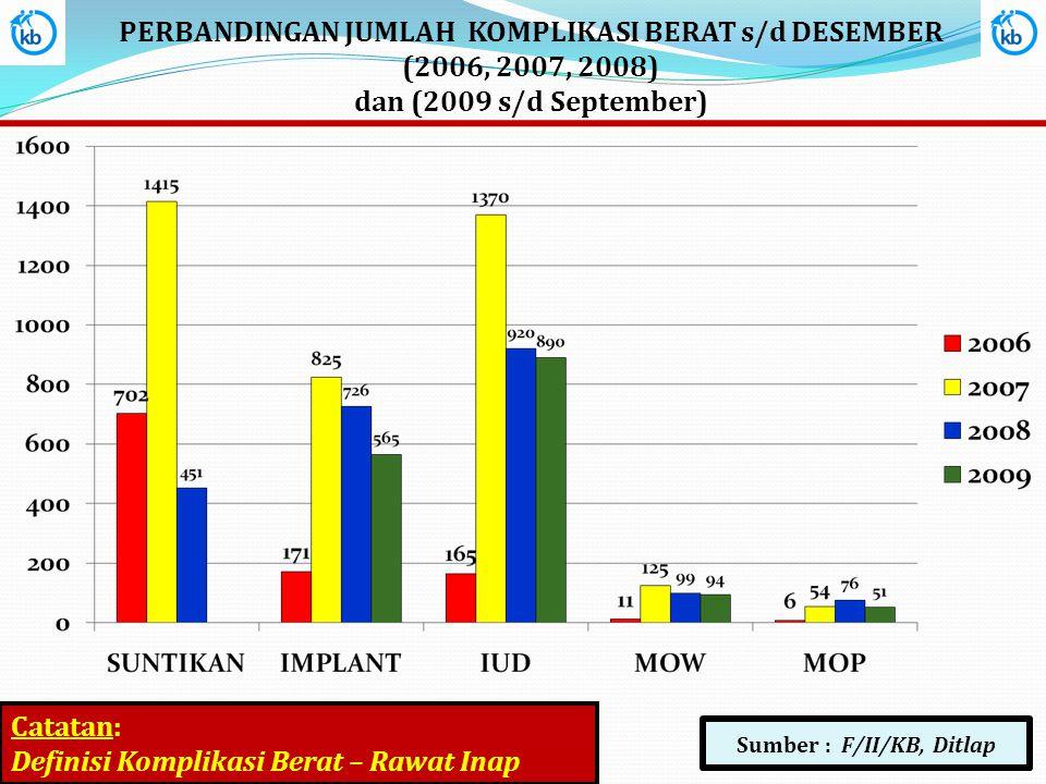 PERBANDINGAN JUMLAH KOMPLIKASI BERAT s/d DESEMBER (2006, 2007, 2008) dan (2009 s/d September) Sumber : F/II/KB, Ditlap Catatan: Definisi Komplikasi Be