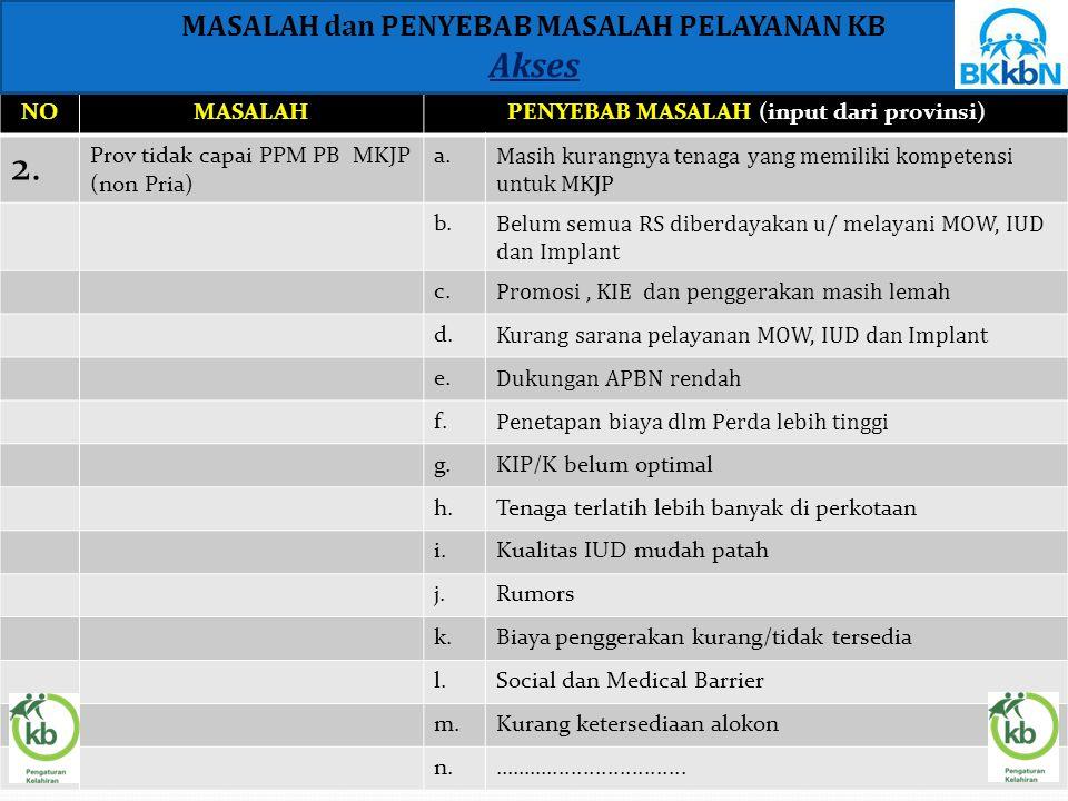 NOMASALAHPENYEBAB MASALAH (input dari provinsi) 2. Prov tidak capai PPM PB MKJP (non Pria) a. Masih kurangnya tenaga yang memiliki kompetensi untuk MK
