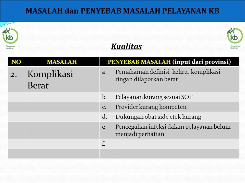 NOMASALAHPENYEBAB MASALAH (input dari provinsi) 2.Komplikasi Berat a.Pemahaman definisi keliru, komplikasi ringan dilaporkan berat b.Pelayanan kurang