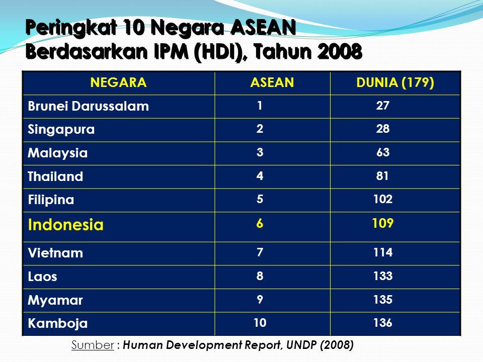 Peringkat 10 Negara ASEAN Berdasarkan IPM (HDI), Tahun 2009 NEGARAASEANDUNIA (182) Singapura 123 Brunei Darussalam 230 Malaysia 36 Thailand 486 Filipina 5105 Indonesia 6111 Vietnam 7116 Laos 8133 Myamar 9135 Kamboja 10136 Sumber : Human Development Report, UNDP (2009)