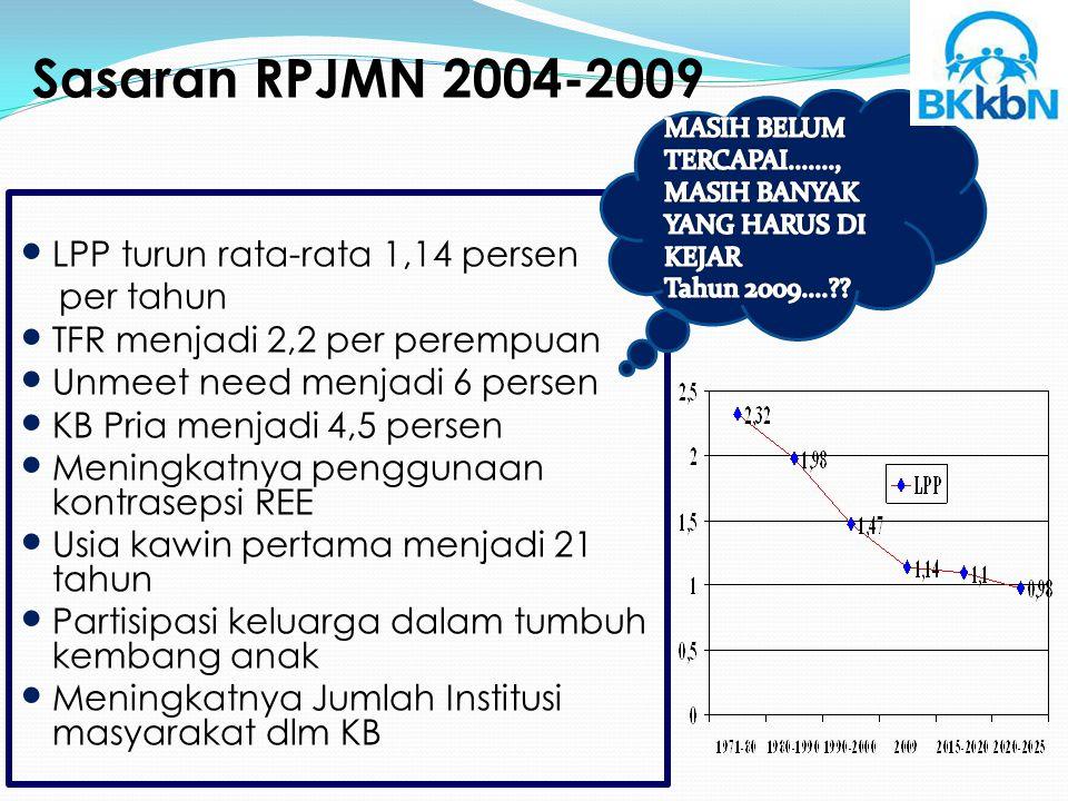 Sasaran RPJMN 2004-2009 LPP turun rata-rata 1,14 persen per tahun TFR menjadi 2,2 per perempuan Unmeet need menjadi 6 persen KB Pria menjadi 4,5 perse