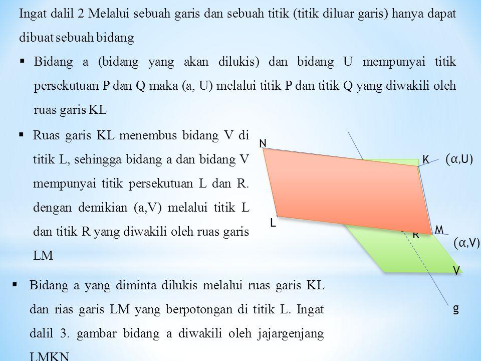 P g U V R Q α N K M L (α, V) (α, U) Ingat dalil 2 Melalui sebuah garis dan sebuah titik (titik diluar garis) hanya dapat dibuat sebuah bidang  Bidang a (bidang yang akan dilukis) dan bidang U mempunyai titik persekutuan P dan Q maka (a, U) melalui titik P dan titik Q yang diwakili oleh ruas garis KL  Ruas garis KL menembus bidang V di titik L, sehingga bidang a dan bidang V mempunyai titik persekutuan L dan R.