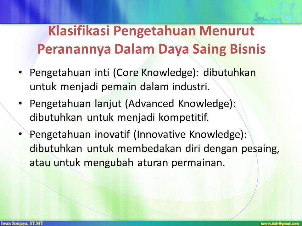 Klasifikasi Pengetahuan Menurut Peranannya Dalam Daya Saing Bisnis Pengetahuan inti (Core Knowledge): dibutuhkan untuk menjadi pemain dalam industri.