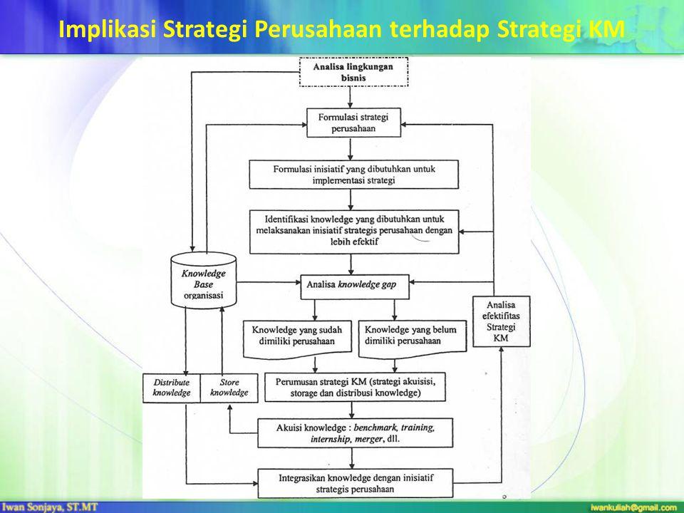 Implikasi Strategi Perusahaan terhadap Strategi KM