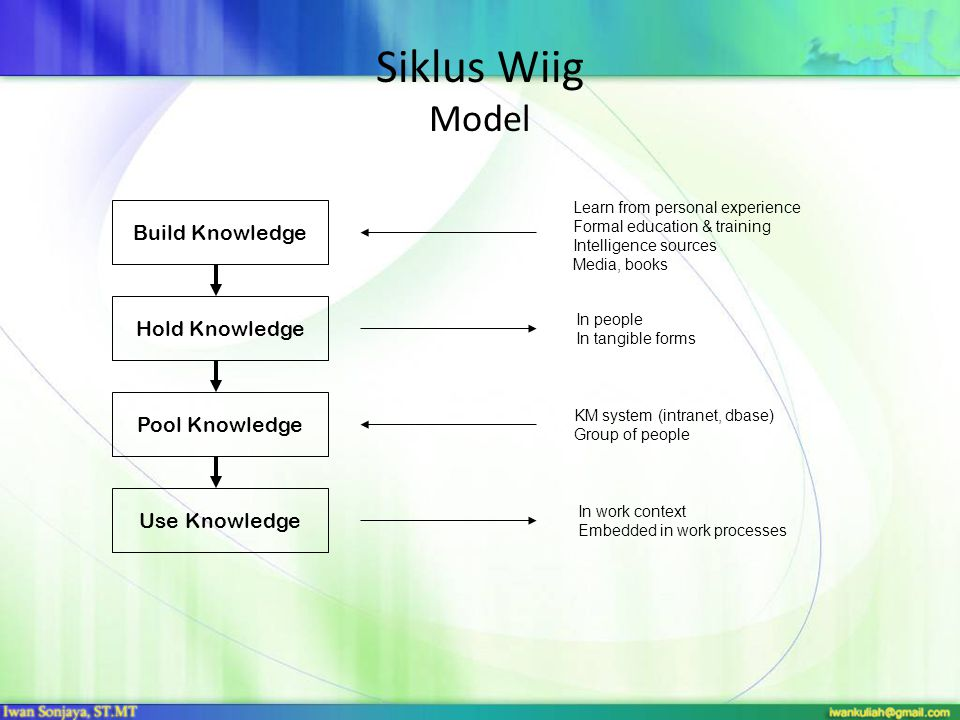 Siklus Wiig Model Build Knowledge Hold Knowledge Pool Knowledge Use Knowledge Learn from personal experience Formal education & training Intelligence