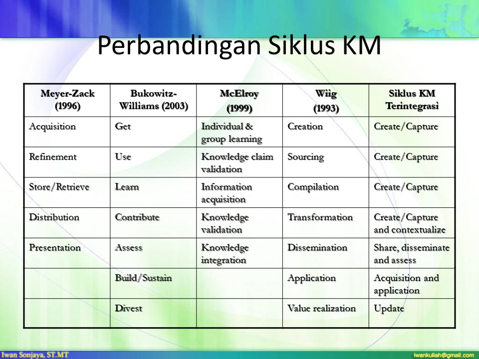 Perbandingan Siklus KM Meyer-Zack (1996) Bukowitz- Williams (2003) McElroy(1999)Wiig(1993) Siklus KM Terintegrasi AcquisitionGet Individual & group le