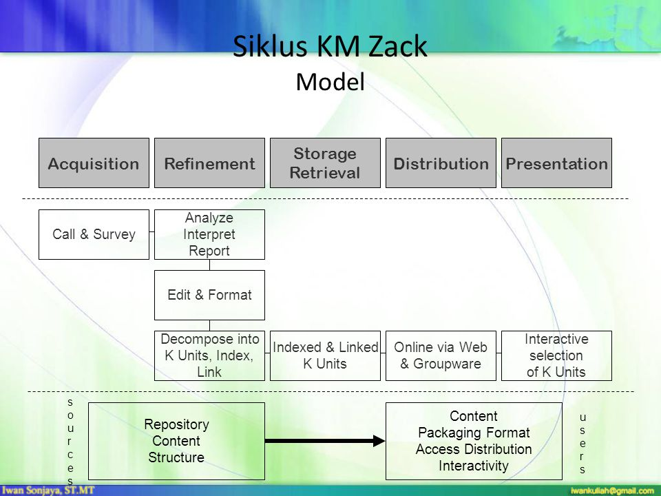 Siklus KM Zack Model AcquisitionRefinement Storage Retrieval DistributionPresentation Call & Survey Analyze Interpret Report Edit & Format Decompose i