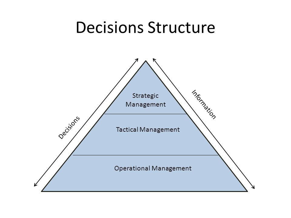 Decisions Structure Strategic Management Tactical Management Operational Management Decisions Information