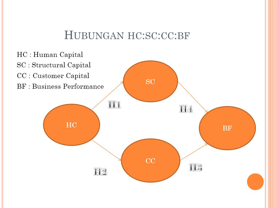 H UBUNGAN HC : SC : CC : BF HC : Human Capital SC : Structural Capital CC : Customer Capital BF : Business Performance SC HC BF CC