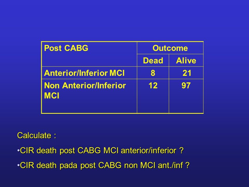 Post CABGOutcome DeadAlive Anterior/Inferior MCI8 21 Non Anterior/Inferior MCI 1297 Calculate : CIR death post CABG MCI anterior/inferior CIR death post CABG MCI anterior/inferior .
