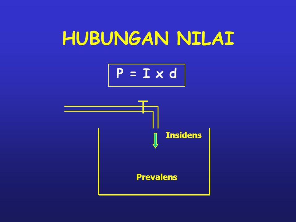 HUBUNGAN NILAI P = I x d Prevalens Insidens