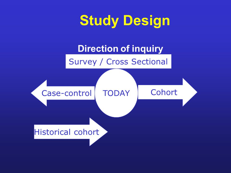 Study Design Direction of inquiry Cohort Case-control Historical cohort Survey / Cross Sectional TODAY