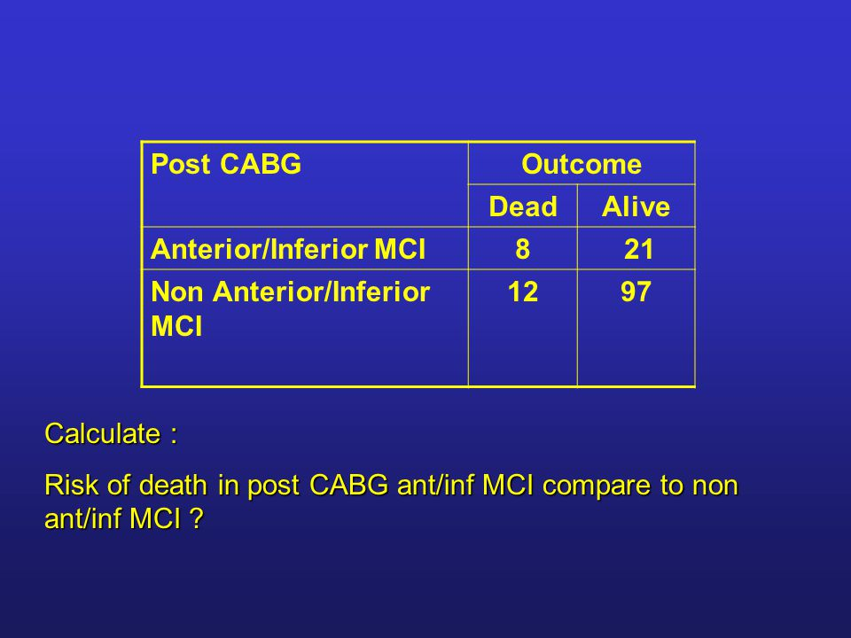 Post CABGOutcome DeadAlive Anterior/Inferior MCI8 21 Non Anterior/Inferior MCI 1297 Calculate : Risk of death in post CABG ant/inf MCI compare to non ant/inf MCI