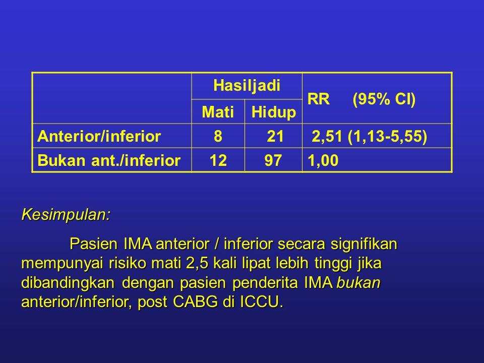 Hasiljadi RR (95% CI) MatiHidup Anterior/inferior8 21 2,51 (1,13-5,55) Bukan ant./inferior12971,00 Kesimpulan: Pasien IMA anterior / inferior secara signifikan mempunyai risiko mati 2,5 kali lipat lebih tinggi jika dibandingkan dengan pasien penderita IMA bukan anterior/inferior, post CABG di ICCU.