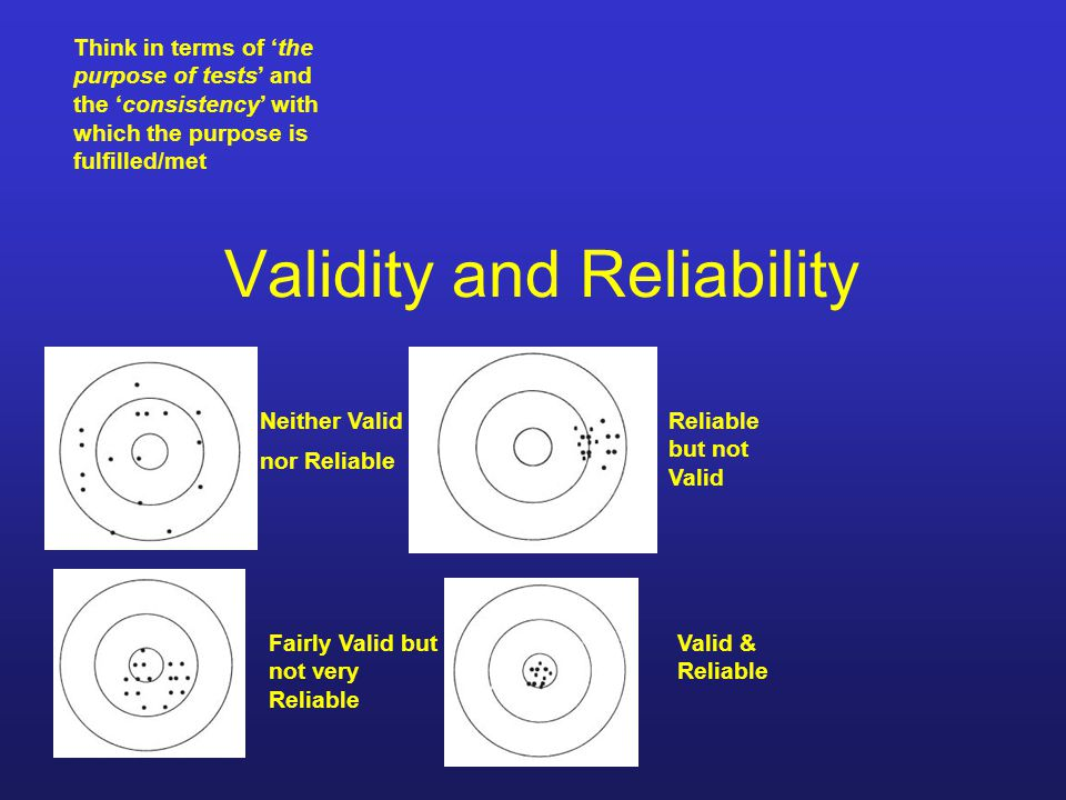 Validity and Reliability Neither Valid nor Reliable Reliable but not Valid Valid & Reliable Fairly Valid but not very Reliable Think in terms of 'the purpose of tests' and the 'consistency' with which the purpose is fulfilled/met