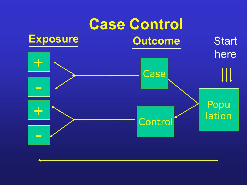 Case Control Start here Case Control + Popu lation - + - Exposure Outcome