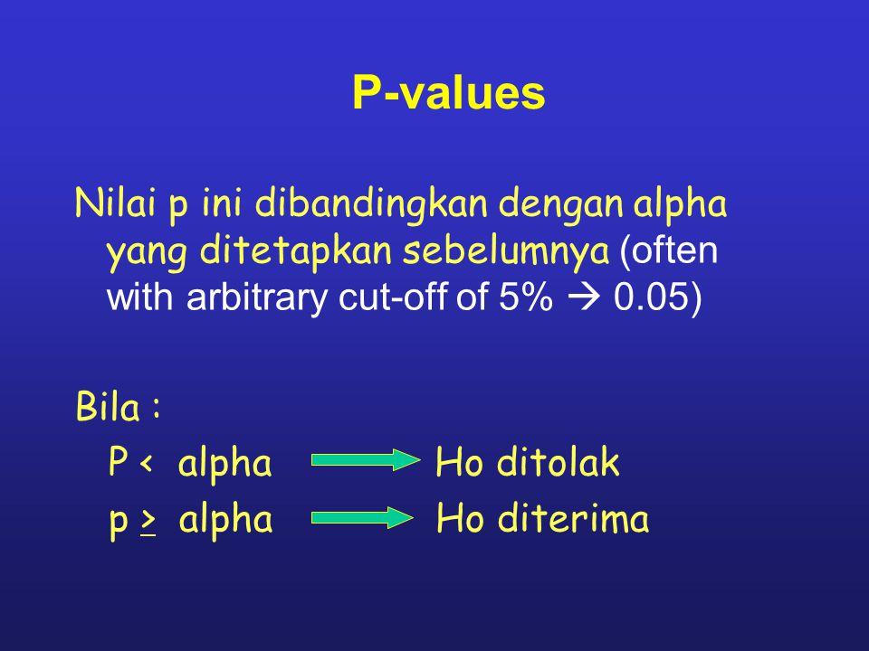 P-values Nilai p ini dibandingkan dengan alpha yang ditetapkan sebelumnya (often with arbitrary cut-off of 5%  0.05) Bila : P < alpha Ho ditolak p > alpha Ho diterima